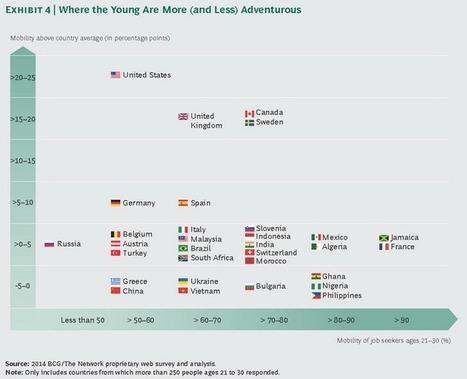 Les jeunes actifs français très enclins à travailler à l'étranger | marketing,media,cinema,innovation | Scoop.it