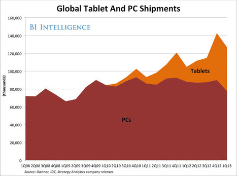 Tablets are almost then new PCs | Technology | Scoop.it