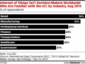 Retailers Ahead in Internet of Things Education - eMarketer | Supply Chain Management | Scoop.it