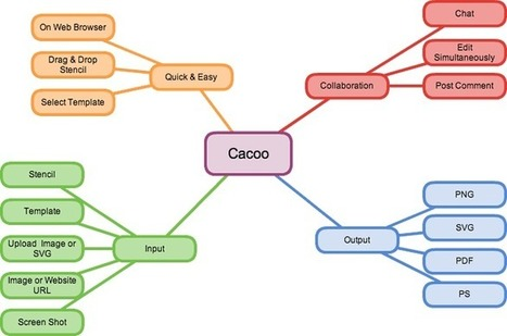 Cacoo - Create diagrams online Real time collaboration - Samples - Mindmap | Art of Hosting | Scoop.it