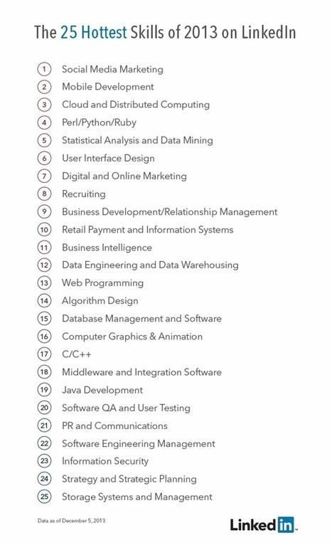 Las 25 competencias más demandadas en Linkedin 2013 #infografia #infographic #socialmedia | Marketing & Social Media | Scoop.it