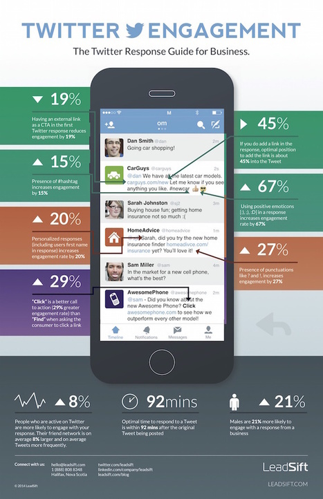 How to Respond to People on Twitter: A Simple Guide for Businesses #infographic | Surviving Social Chaos | Scoop.it