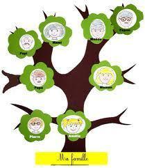 L'arbre généalogique de Mireille - CO A1 | Remue-méninges FLE | Scoop.it