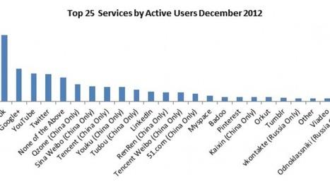 Google + deuxième réseau social le plus fréquenté derrière Facebook - Atlantico.fr | Digital Marketing Cyril Bladier | Scoop.it