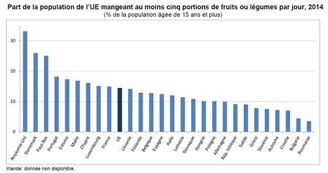 5 F&L par jour : où en sont les Européens ? | Fruits & légumes à l'international | Scoop.it