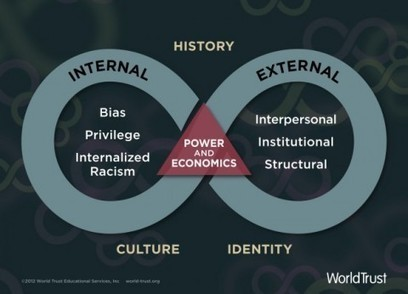 Networks, Collective Impact and Waking Up to Whiteness | networks and network weaving | Scoop.it