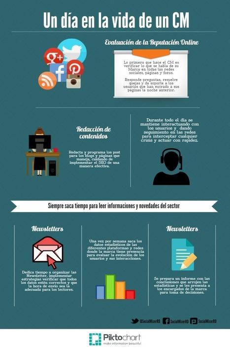 Infografía: Un día en la vida del Community Manager   Socialmedia   Scoop.it
