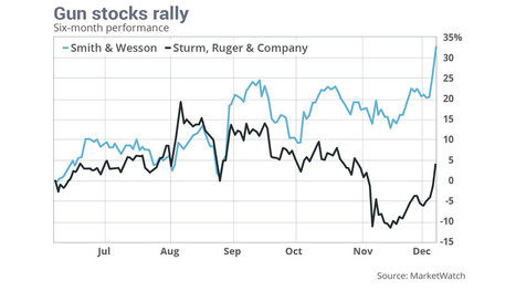 Gun stocks rally after Obama's prime-time address on terrorism - investorseurope stockbrokers | Culture, Humour, the Brave, the Foolhardy and the Damned | Scoop.it