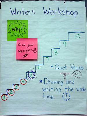 Teaching Young Writers | Kindergarten | Scoop.it