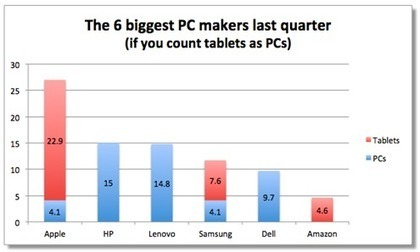 Crazy iPad Numbers: 1 in 6 Computers Shipped Last Quarter Was an iPad | Gear, Gadgets & Gizmos | Scoop.it