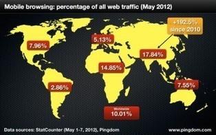 L'internet mobile compte pour 10 % du web mondial | Silicon | web@home    web-academy | Scoop.it