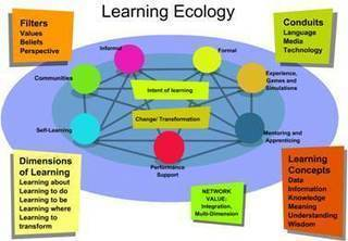 #Change11 #CCK12 Autonomy in Networked Learning and Connectivism | iEduc | Scoop.it