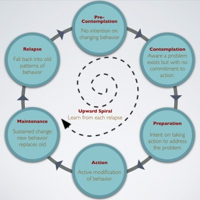 prochaska stages of change essay Thesis several authors have voiced their opinions about the stages of change actor of behavior change (prochaska et academic custom essay.