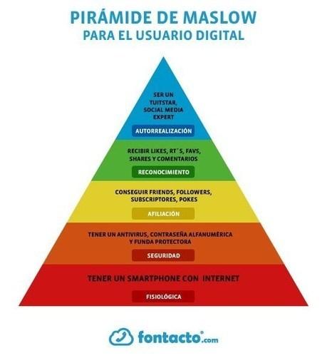 La pirámide de Maslow del usuario digital #infografia #infographic #socialmedia | el mundo doscero | Scoop.it