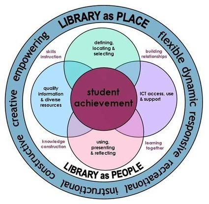 Learner Voices | Services to Schools | Linking Libraries & Learning | Scoop.it