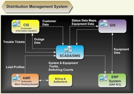 Distribution Software Choices That You Can Trust | UCG Warehouse Management Software | Scoop.it