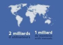 Panorama des réseaux sociaux en France et dans le monde | Sphère des Médias Sociaux | Scoop.it