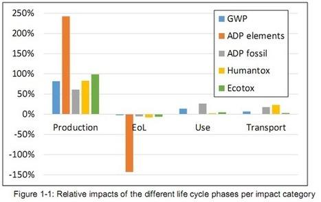 Fairphone 2 : 30 % de GES en moins - Green IT | [avniR] : Pensée Cycle de Vie - ACV - éco-conception - affichage environnemental | Scoop.it