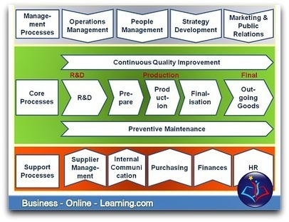 Business Process Maps | Business Analysis | Scoop.it
