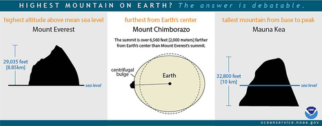 What's the tallest mountain on Earth? | Geography Education | Scoop.it
