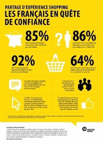 85% des Français favorables à une loi sur les avis clients | Infos et Actualiltés de la Pharmacie Française | Scoop.it