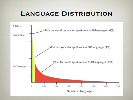 Linguistic diversity dwindling | AP Human Geography Education | Scoop.it