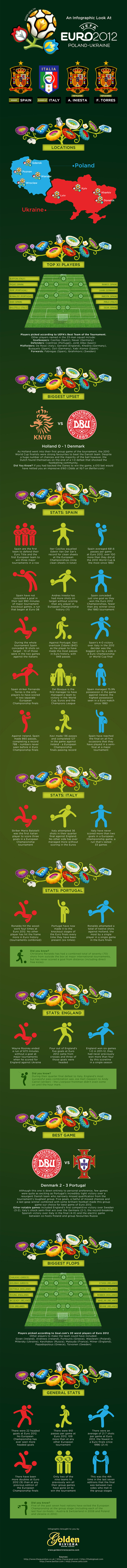 An Infographic Look At Euro 2012 | Visual.ly | Infographics for English class | Scoop.it