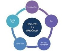 PBL (project-based learning) and WebQuest - Teaching English ... | IWB Resources for Science | Scoop.it