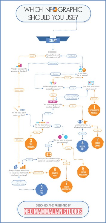 Which infographic is right for you? | A Marketing Mix | Scoop.it