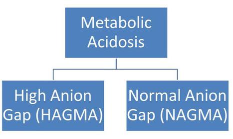 Arterial Blood Gas (ABG) | Abg | Scoop.it