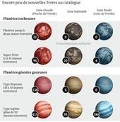 Exoplanètes : 1 000 nouveaux mondes | Cosmos 2013 | Scoop.it