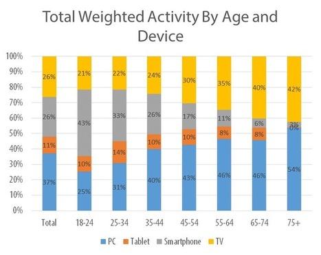 Digital Generation Gap | Tech.pinions - Perspective, Insight, Analysis | Digital Culture | Scoop.it