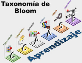 Educación Basada en Competencias: Applications of Bloom's Taxonomy. | Mathematics learning | Scoop.it