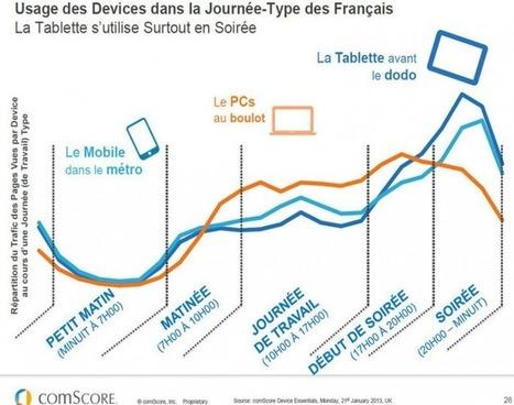 Comment intégrer le mobile au service de votre stratégie social-média ? | QRiousCODE | Scoop.it