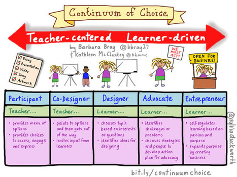 Personalize Learning: Choice is More than a Menu of Options | Making Learning Personal | Scoop.it