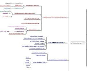 Une carte du webdocumentaire | Visioni digitali & Formazione | Scoop.it