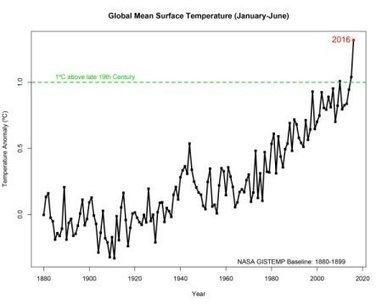 2016 climate trends continue to break records | MishMash | Scoop.it