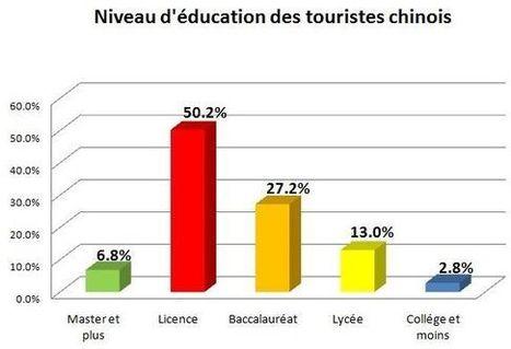 10 tendances des nouveaux touristes chinois | Travel and Hospitalilty, Voyages, Culture | Scoop.it
