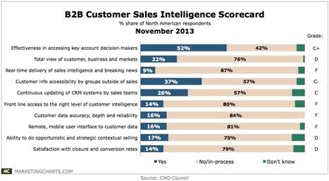 B2B Enterprises Falling Far Short in Front-Line Sales Enablement - MarketingCharts | sales | Scoop.it