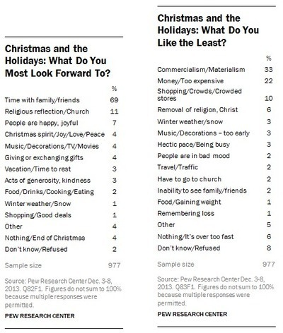 1/3 of People Say Commercialism is the Worst Part of Christmas » Sociological Images | Exploring Anthropology | Scoop.it
