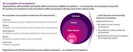 "IBM The new age of ecosystems - United States | Solutions IBM ""pour une planète plus intelligente ..."" | Scoop.it"