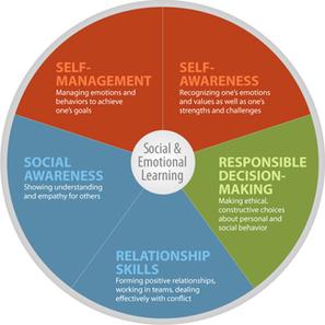 Greater Good workshop schools educators in social-emotional ... | Workshop Model | Scoop.it