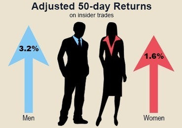 Gender Trading Gap: Male executives fare better than their female colleagues | Fabulous Feminism | Scoop.it