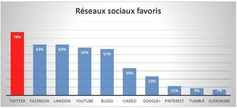 Twitter plébiscité par les journalistes | Actualité des médias sociaux | Scoop.it