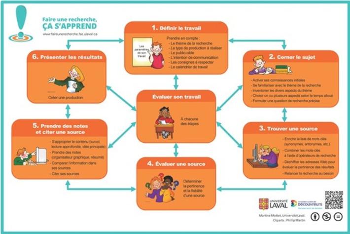 NetPublic » Rechercher sur Internet avec efficacité : 6 étapes et une affiche   TIC et TICE mais... en français   Scoop.it