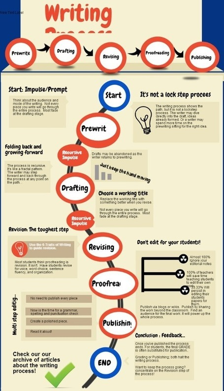 Writing Process Infographic | Cool School Ideas | Scoop.it