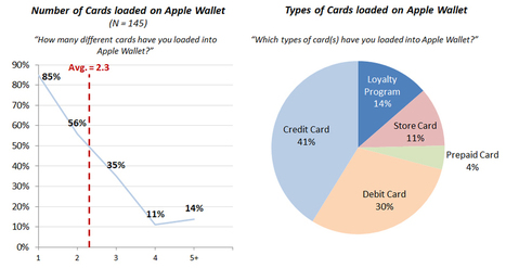 A consumer perspectives on Apple Pay - usage and stats - Payments Cards & Mobile | Le paiement de demain | Scoop.it