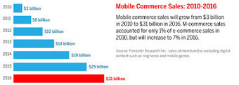 Importance of Mobile E-commerce in Present Society | The Digital Marketing | Social Networking | Scoop.it