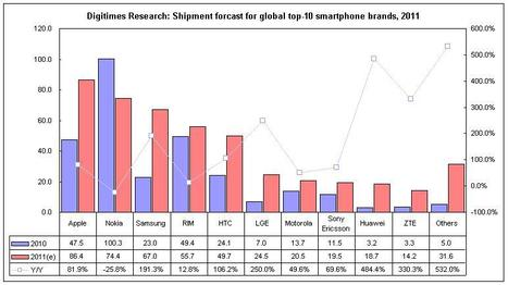 Digitimes Research: Apple to lead in 2011 smartphone shipments | mHealth | Scoop.it