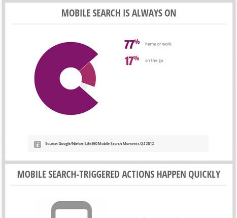 Google Think: Research Insights | Dataviz & Open Data | Scoop.it